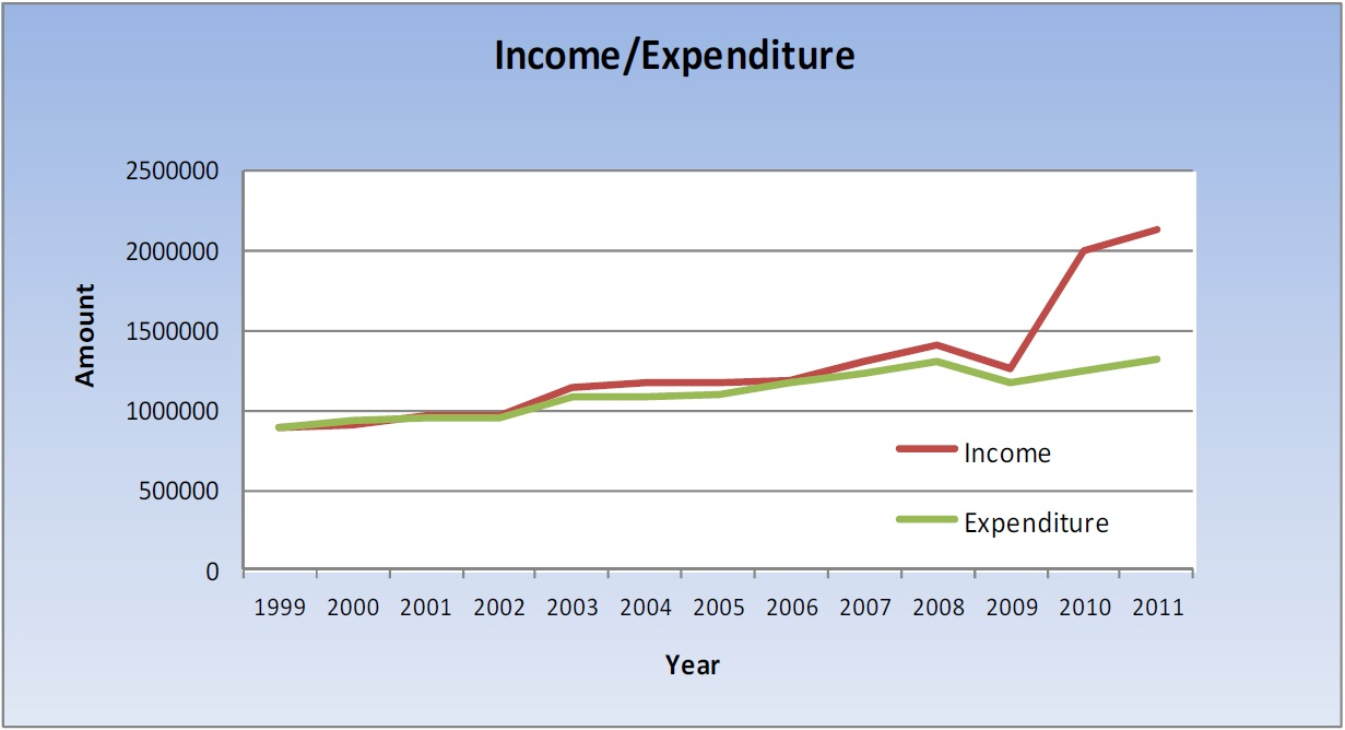 income-expenditure