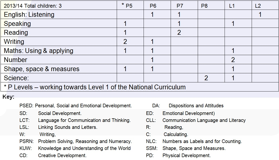 national curriculum results for school year 20112012